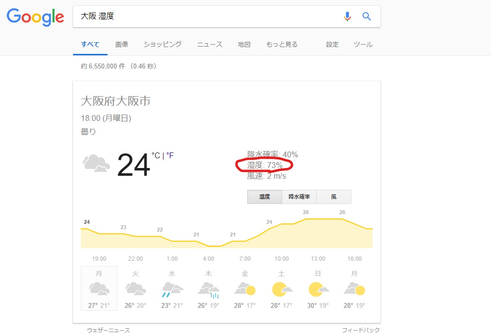 2018年6月26日の大阪の湿度