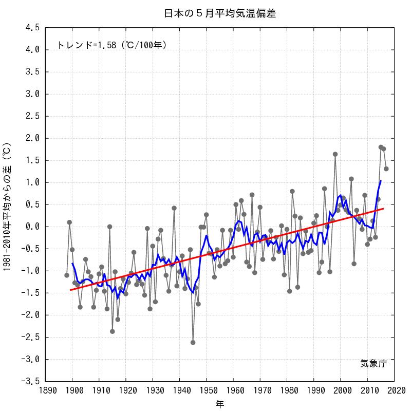 日本の5月の過去の気温