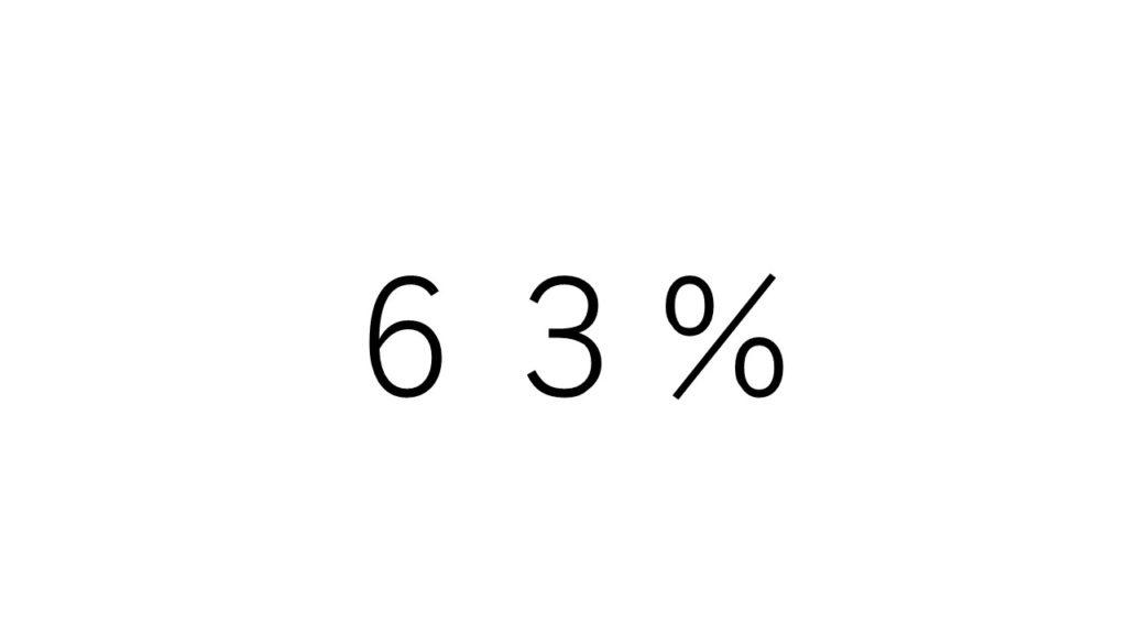 湿度63%
