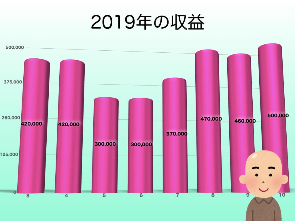10月の収益グラフ
