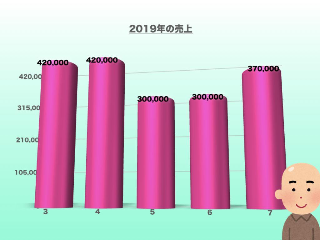 2019年の売上7月編