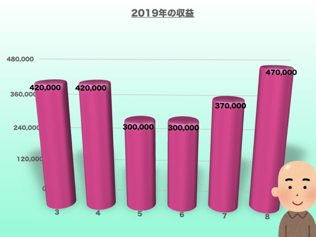 2019年の収益(8月版)
