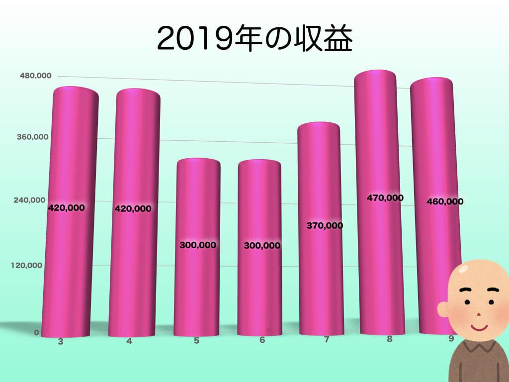 2019年の収益(9月まで)
