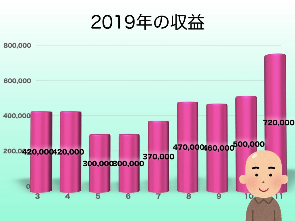 2019年11月の収益グラフ